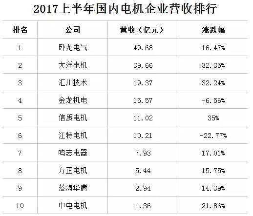 十大电机企业排名详情