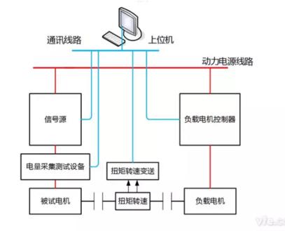 永磁同步电机电阻、电感、反电动势测试系统拓扑图