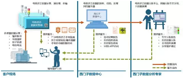 电机状态监视与分析服务系统结构图