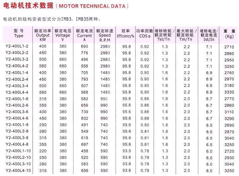 低壓大功率電動機技術數據圖
