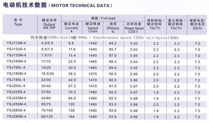 東莞注塑電動機技術數據