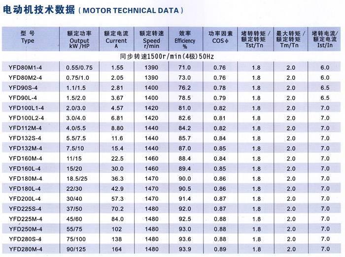 Y系列三相异步电动机技术参数图