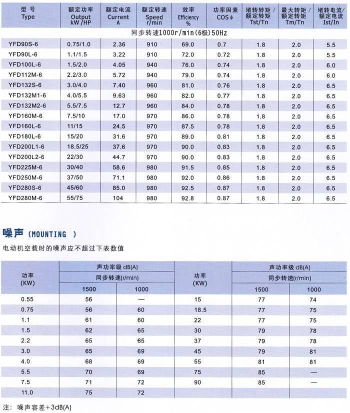 Y系列三相异步电动机噪音指标图