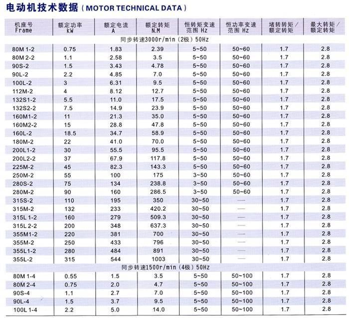 变频调速三相异步威尼斯3775网站技术参数
