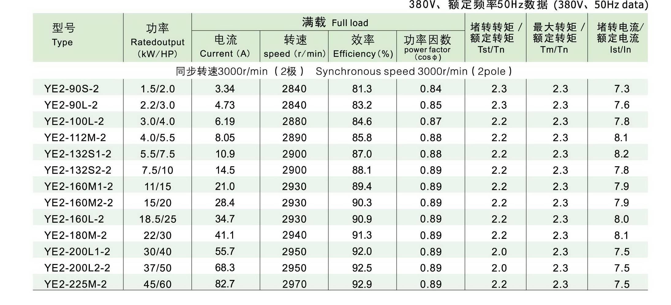 高效率三相异步电动机技术数据