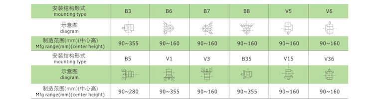 高效率三相異步電動機安裝結構形式圖